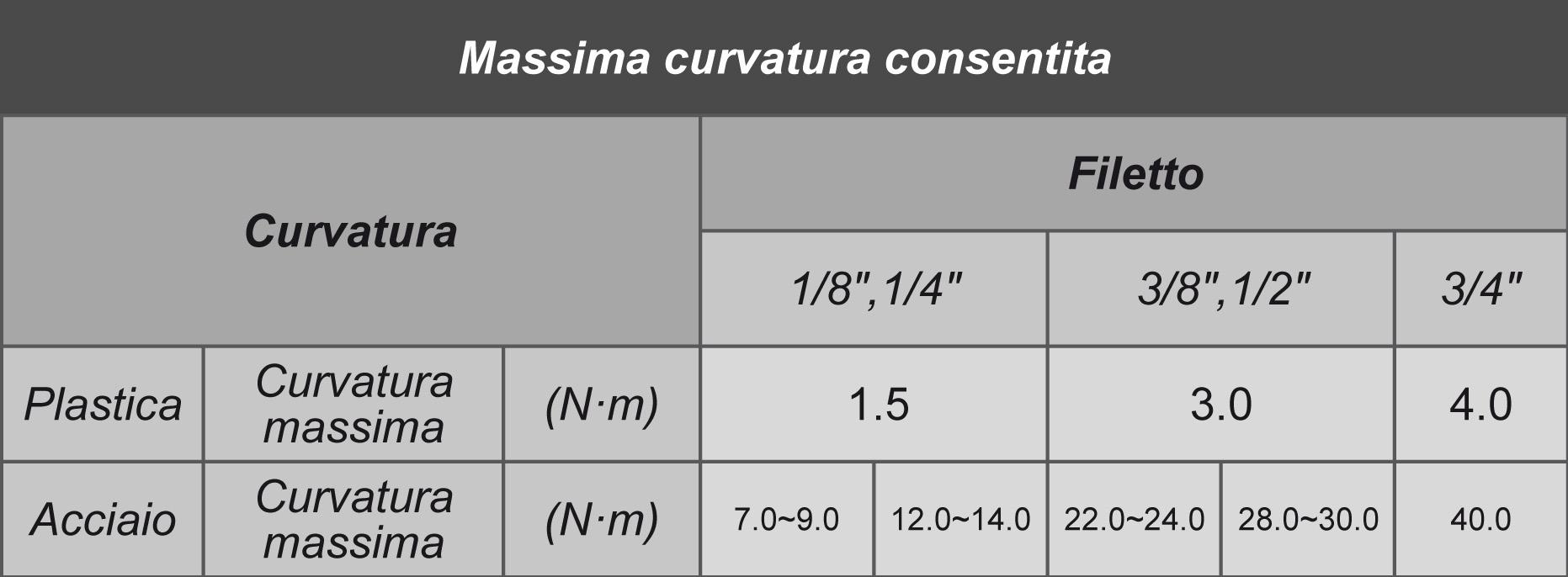 DMFIT Massima curvatura consentita